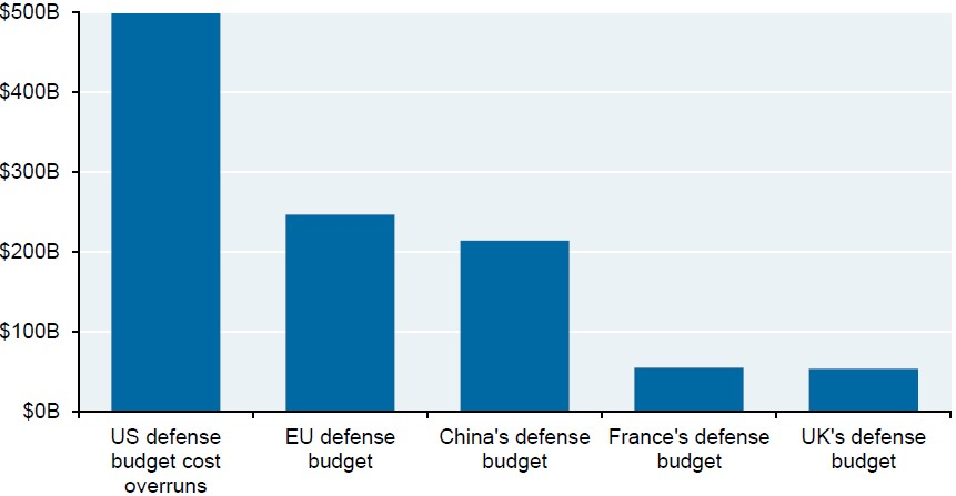 Exhibit 2: US military spending cost overruns vs. other countries' entire defence budgets