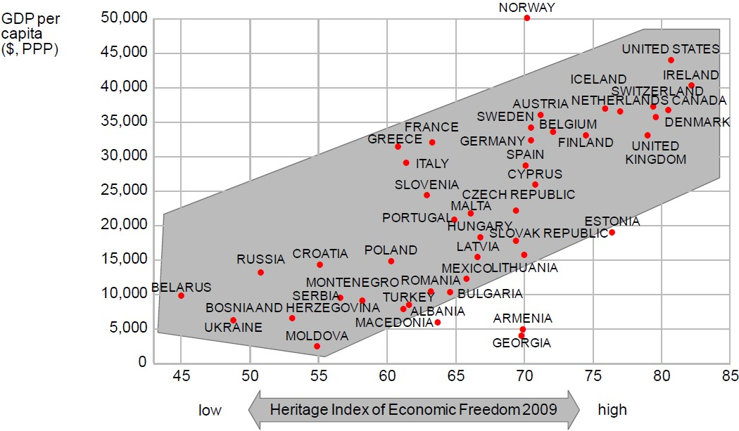 Exhibit 7: The link between economic freedom and economic prosperity