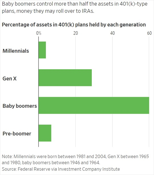 Exhibit 1: Percentage of assets in 401(k) plans held by each generation