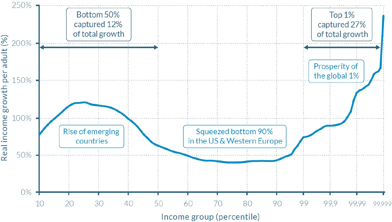 Exhibit 4:Global real income growth by percentile, 1980-2016