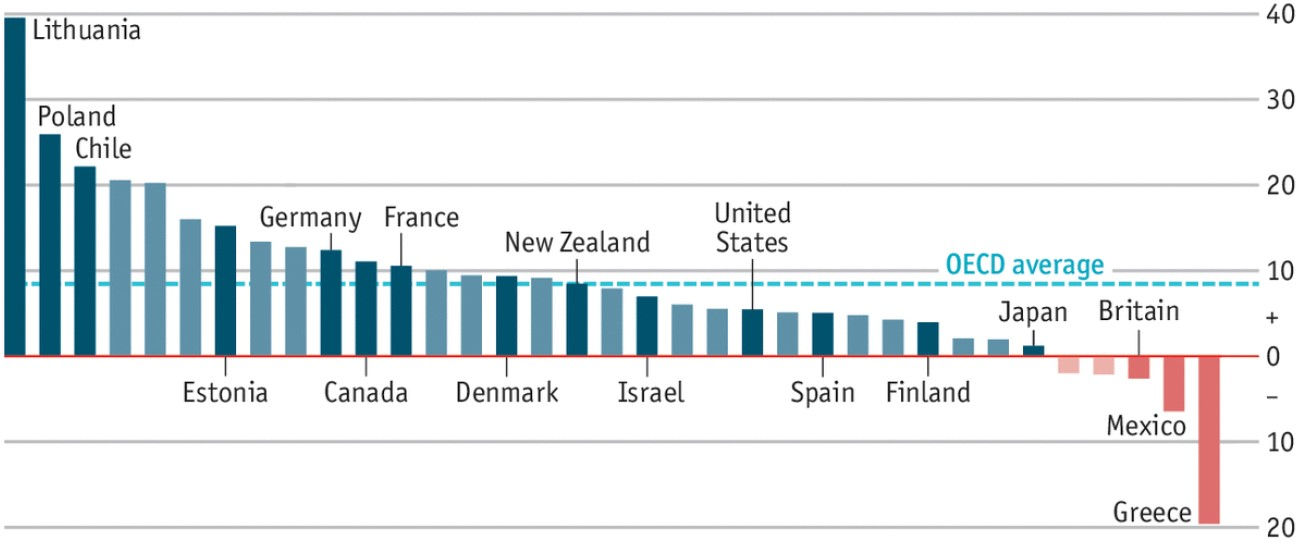 Exhibit 5:Real wage growth by country, 2008-17 (%)