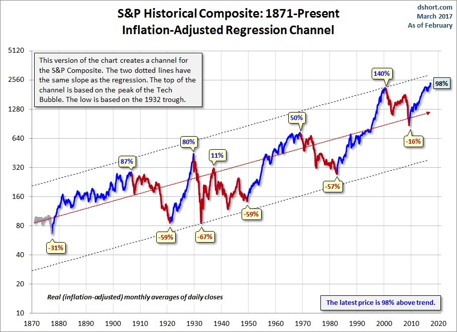 Exhibit 2: S&P Composite – 1877 to present (inflation-adjusted regression channel
