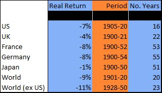 Exhibit 3: Longest runs of negative real equity returns since 1900