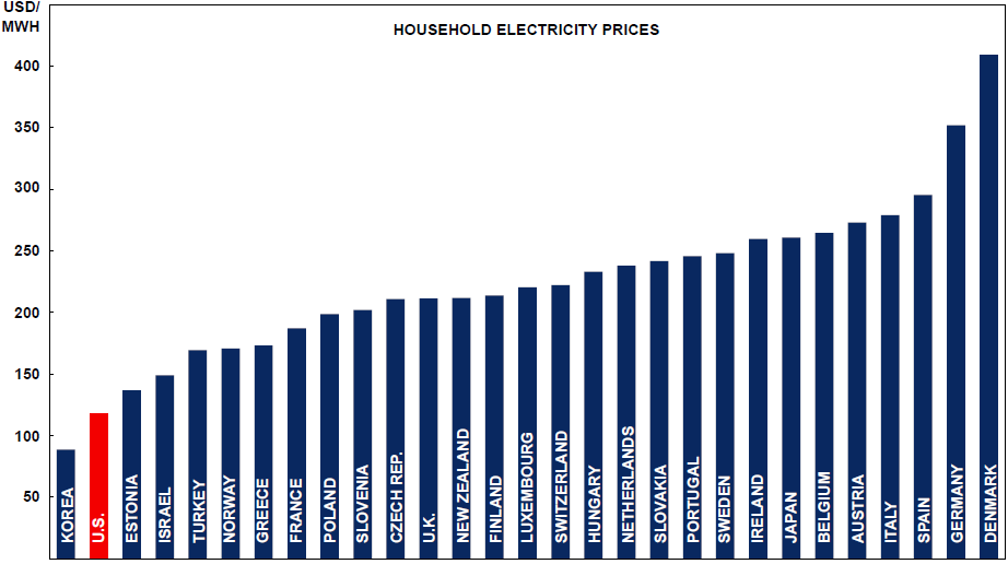 Electricity prices in various countries
