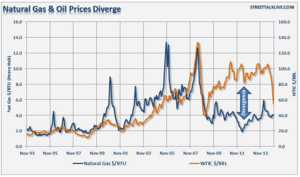 Chart 3: The correlation between oil and natural gas prices