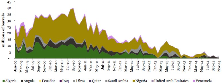 Chart 5: Light sweet crude oil exports to the U.S.