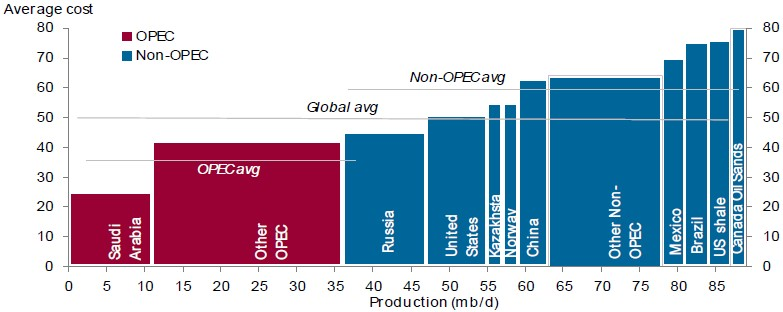 Chart 6: The global cost curve ($ per barrel)