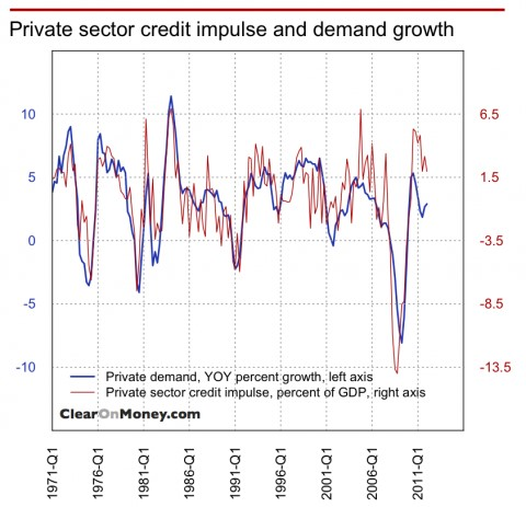 Chart 1:  Credit impulse's impact on final demand in the United States