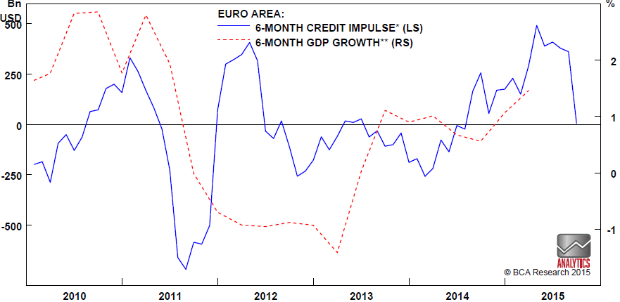 Chart 2: The euro area credit impulse has plunged