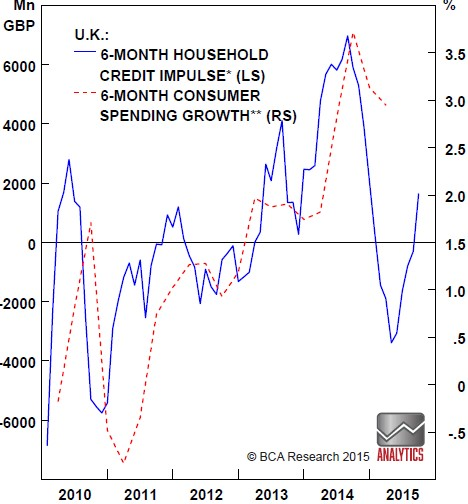 Chart 3: U.K. household credit impulse has peaked