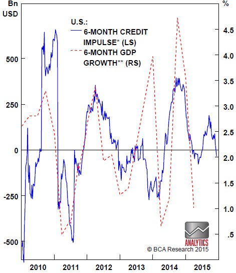 Chart 4: U.S. credit impulse is fading