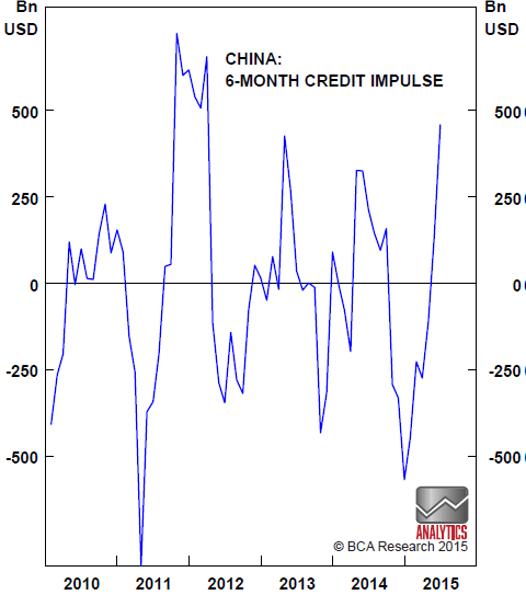 Chart 5: Chinese credit impulse is near peak levels