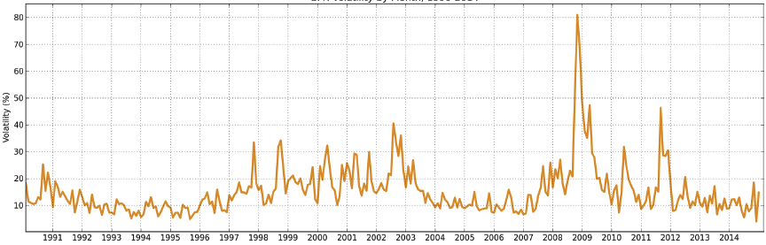 Chart 3: Monthly volatility of S&P 500, 1990-2014