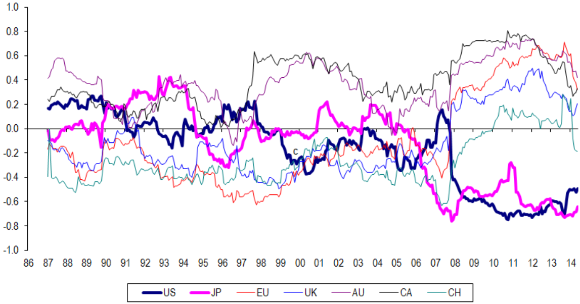 Chart 7: Rolling 3-year correlation of equity market and currency returns