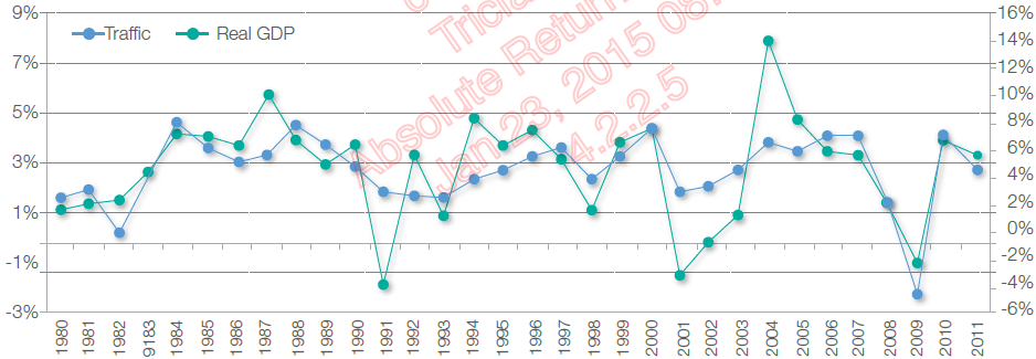 Chart 2: Global real GDP (LHS) vs RPK traffic growth (RHS)