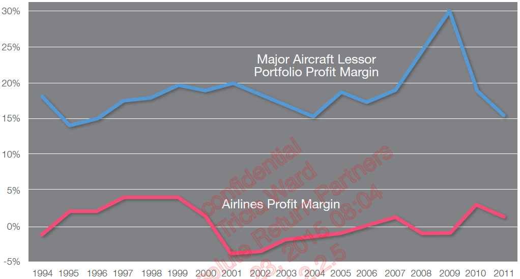 Chart 3: Profit margins in the aviation industry