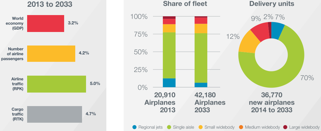 Chart 4: Aviation market growth rates – 2013 to 2033