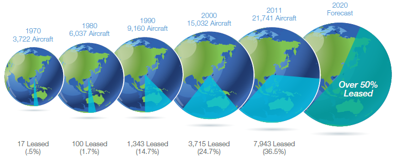 Chart 5: Growth in aircraft operating leasing