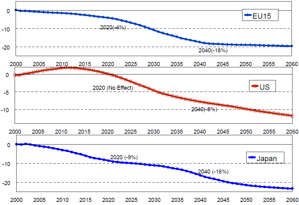 Chart 7: Impact of ageing on GDP