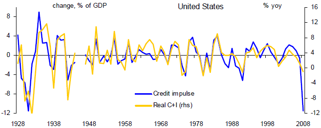 Chart 1:  Credit impulse's impact on domestic demand in the United States
