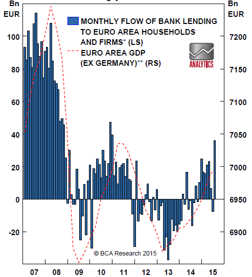 Chart 2: Euro zone lending rebounded strongly in July