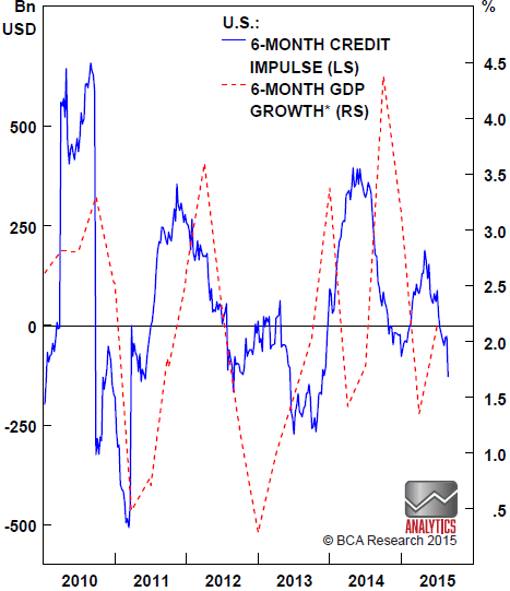 Chart 4:  The U.S. credit impulse is no better