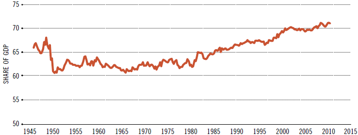 Chart 1: U.S. personal consumption expenditures as a % of GDP