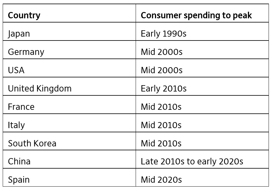 Chart 4: Consumer spending peak times in various countries