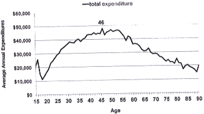 Chart 6: Average U.S. consumer spending by age ($ per year)
