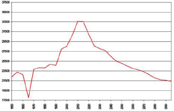 Chart 9: The Western European Spending Wave, 1950-2100