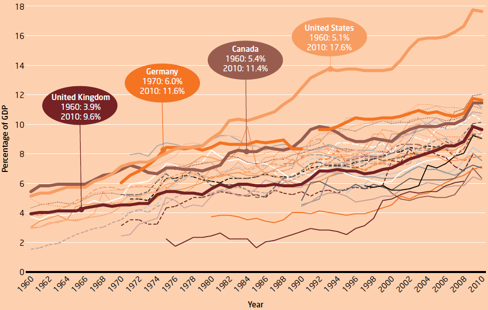 Chart 1: Total healthcare spending as % of GDP, 1960-2010 (all OECD countries)