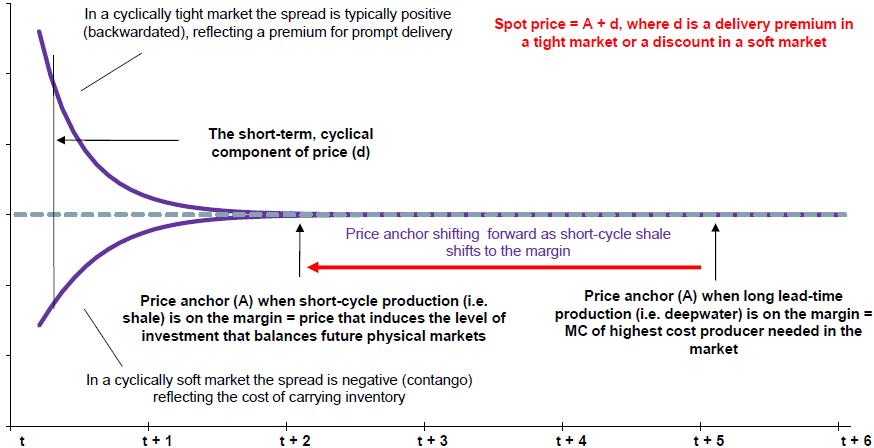 Chart 1: Anatomy of a typical commodity futures curve