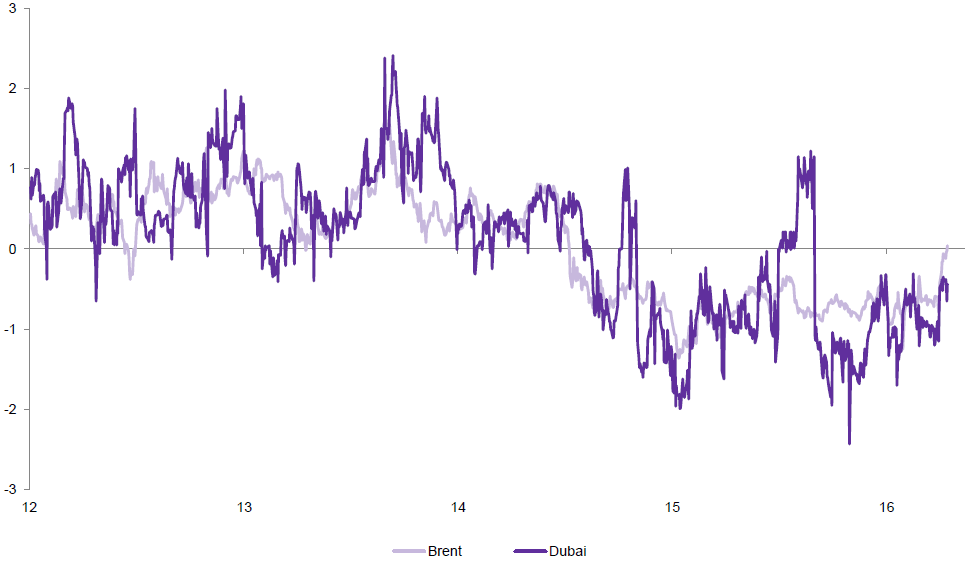 Chart 2: 1-month vs. 2–month time-spreads
