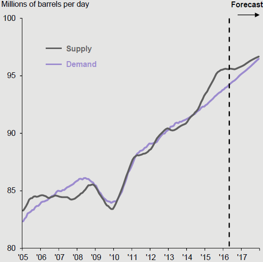Chart 6: Global oil supply and demand