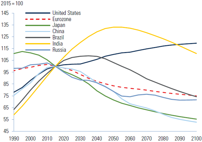 Chart 2: Long term working-age population projections