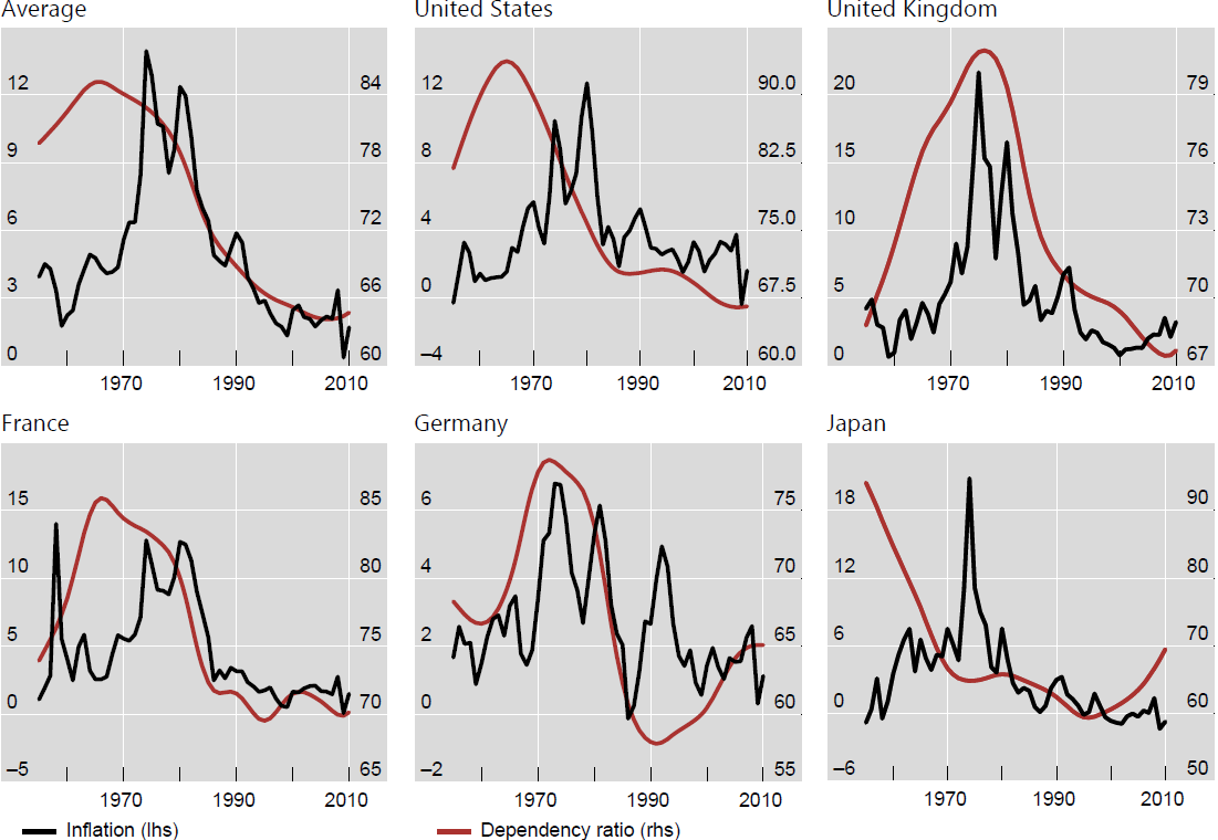 Chart 3: The link between inflation and the dependency ratio in various countries