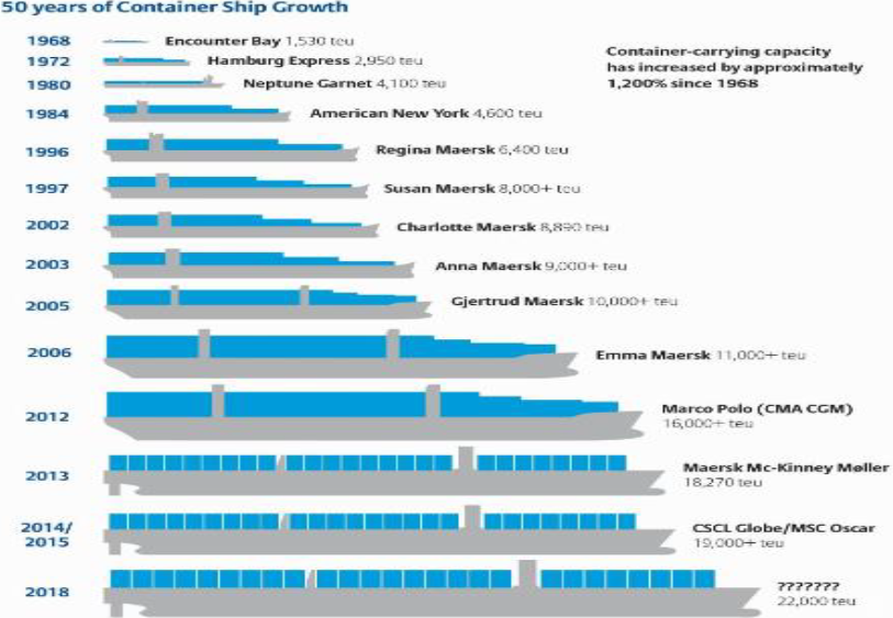 Chart 4: Container ship growth