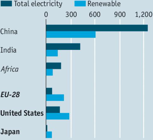 Chart 1: 	Total expected growth in electricity generation 2015-20, and share of renewables (Twh)