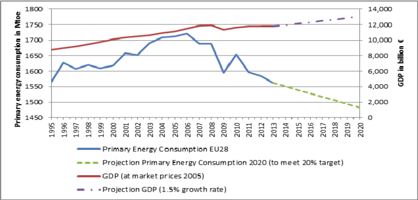 Chart 2: 	Evolution of energy consumption and GDP in the EU, 1995-2013