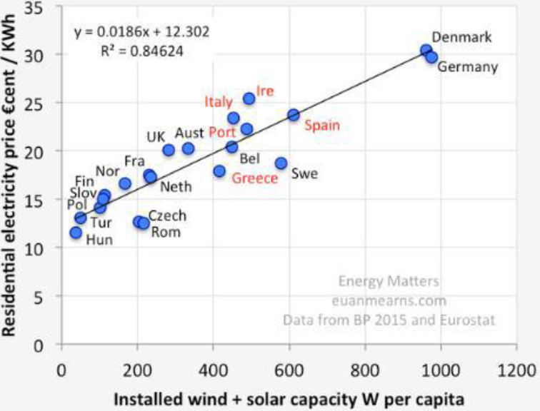 Chart 3: European electricity prices vs. installed wind and solar capacity
