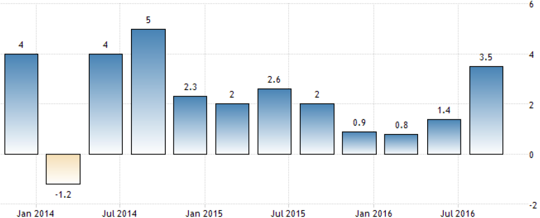 Chart 1: US GDP Growth Rate
