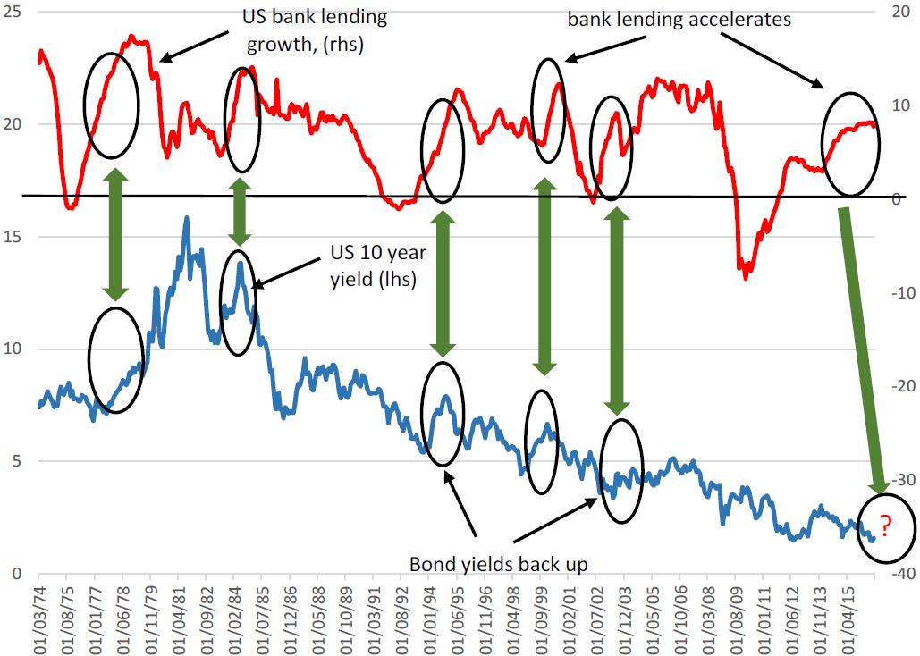 Chart 2: US Bank Loan Growth vs. US 10-Year Treasury Yield, %