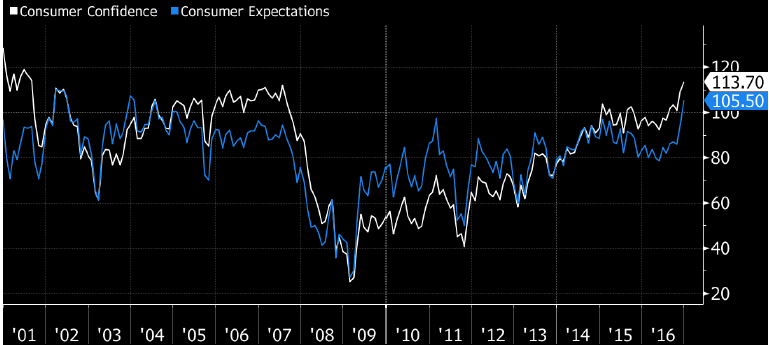 Chart 3a: US Consumer Confidence Index
