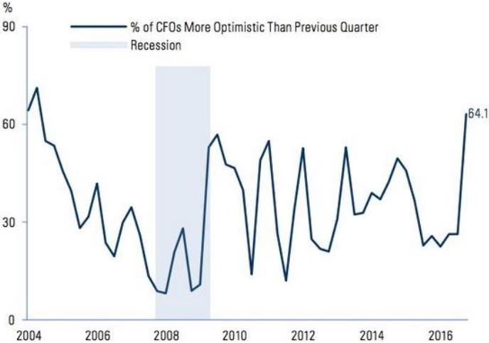 Chart 3b: US CFO Optimism Index