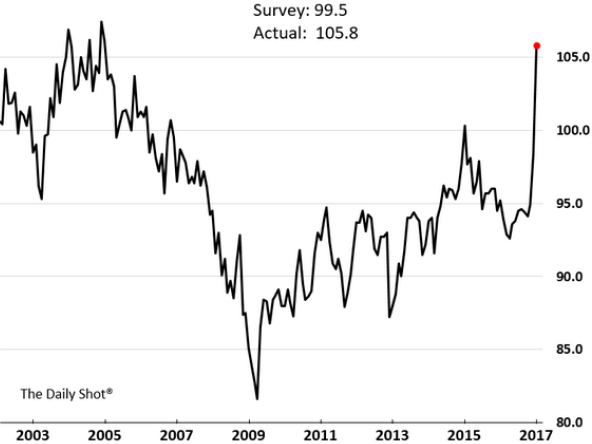 Chart 3c: US Small Business Optimism Index
