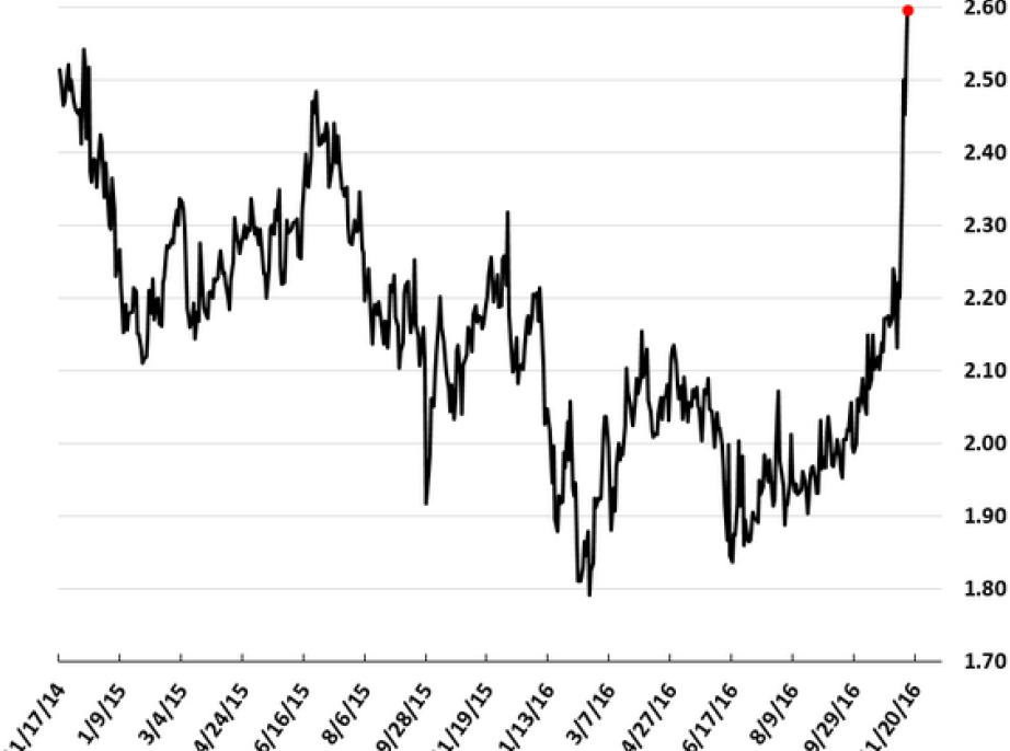Chart 4: USD Inflation Swap 5Y5Y Forward