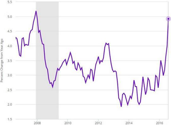 Exhibit 1: Medical care CPI for all urban consumers