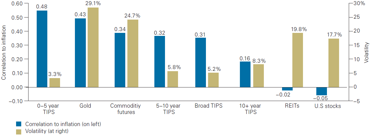 Exhibit 4: Relationship between short-term inflation protection and asset volatility