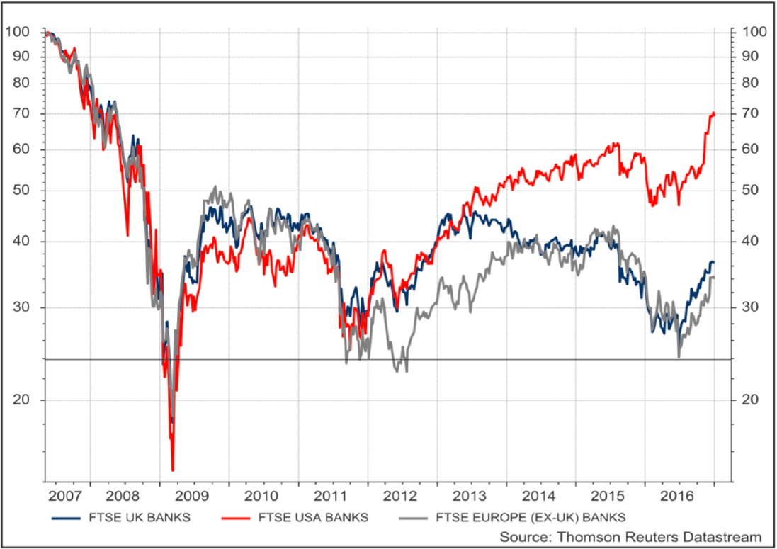 Exhibit 5: Performance of US, UK & European bank stocks (local currency)