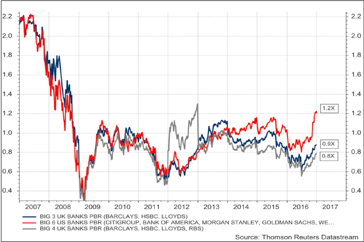 Exhibit 6: US & UK banks' price-to-book ratios
